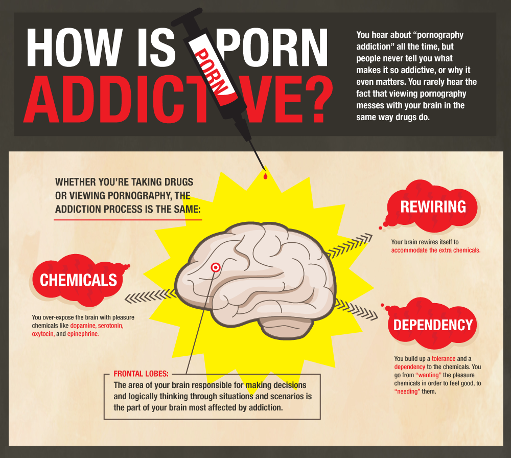 what causes porn addiction