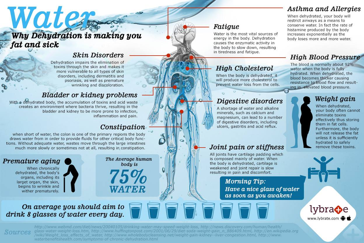 Top Health Tips on Treating Avoiding Dehydration | Lybrate