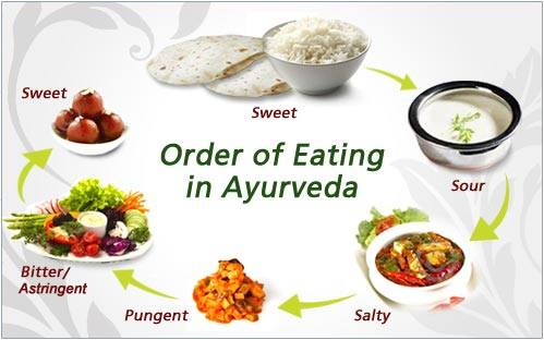 Rasa – A Critical Factor in Ayurvedic Cooking