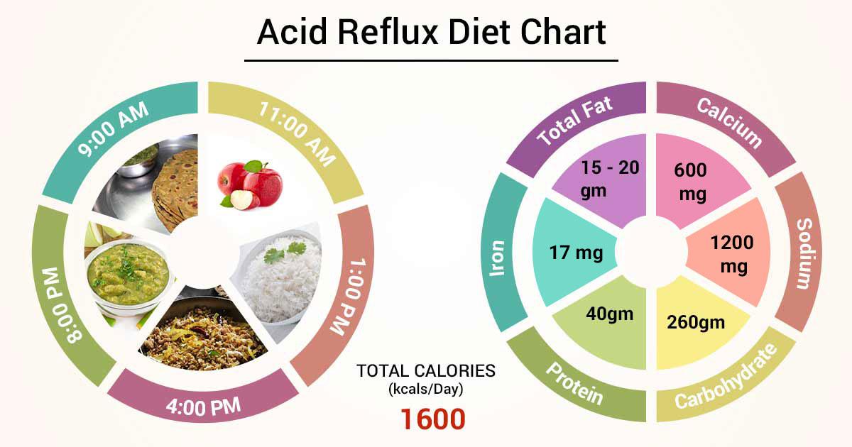 Diet Chart For Acid Reflux Patient Acid Reflux Diet Chart Lybrate