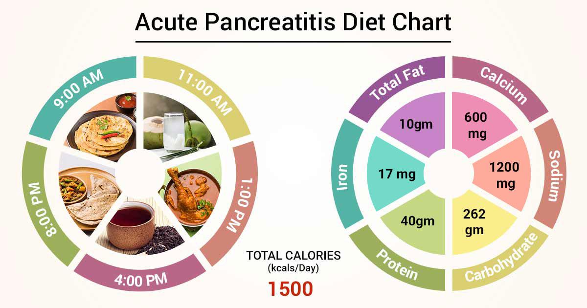 Diet Chart For Acute Pancreatitis Patient Acute Pancreatitis Diet Chart Lybrate