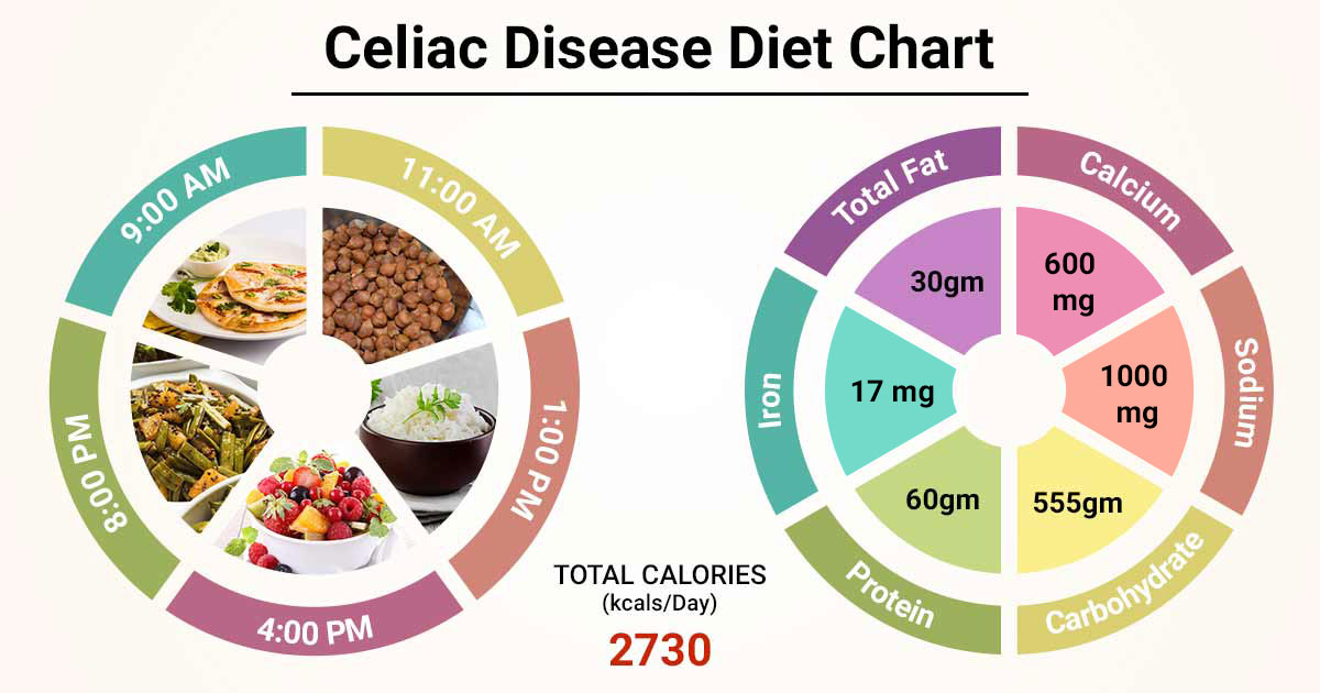 Diet Chart For celiac disease Patient, Celiac Disease Diet ...