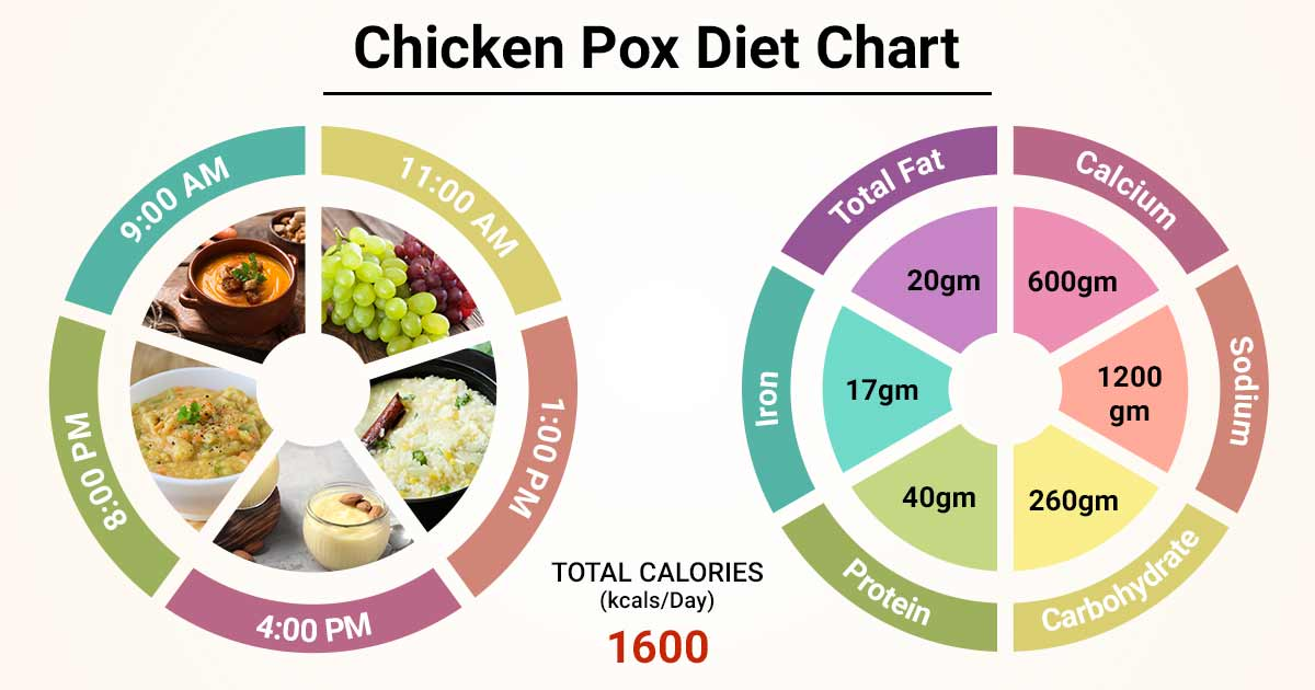 Diet Chart For Chicken Pox Patient Chicken Pox Diet Chart Lybrate