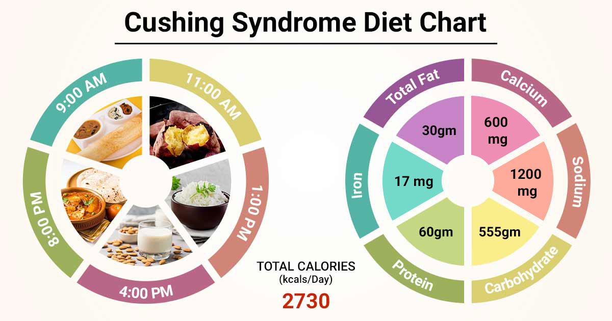 diet plan for chushing syndrone