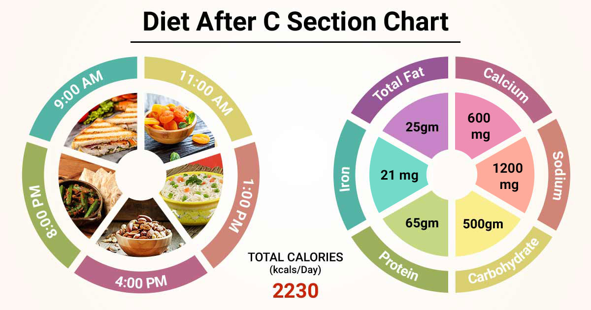 Diet Chart For After C Section Patient Diet After C Section Chart