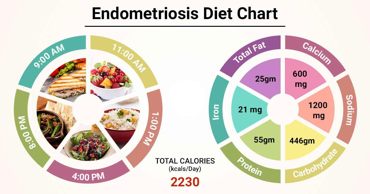 Diet Chart For Endometriosis Patient Endometriosis Diet Chart Lybrate