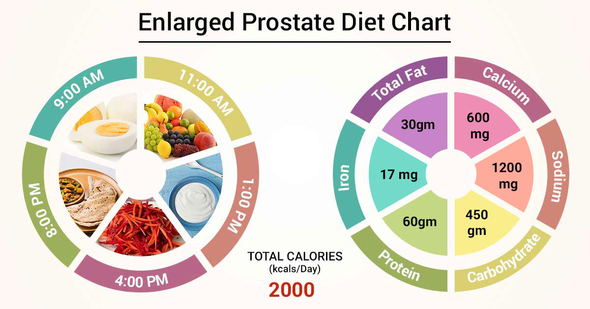 benign prostate hyperplasia and nutrition