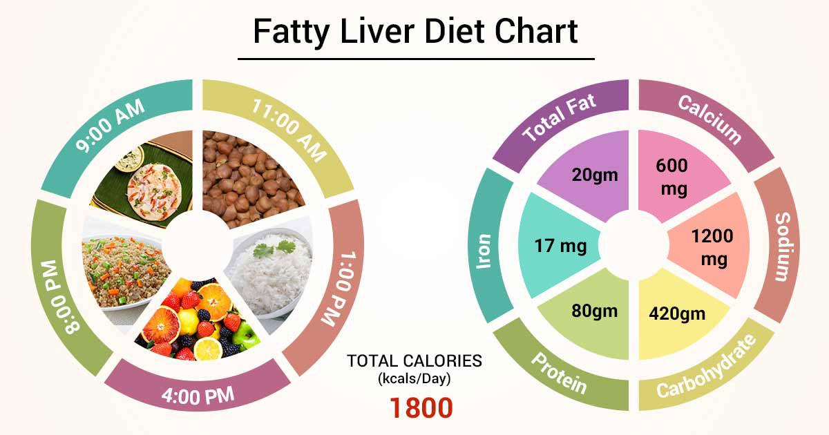 can diet create fatty liver