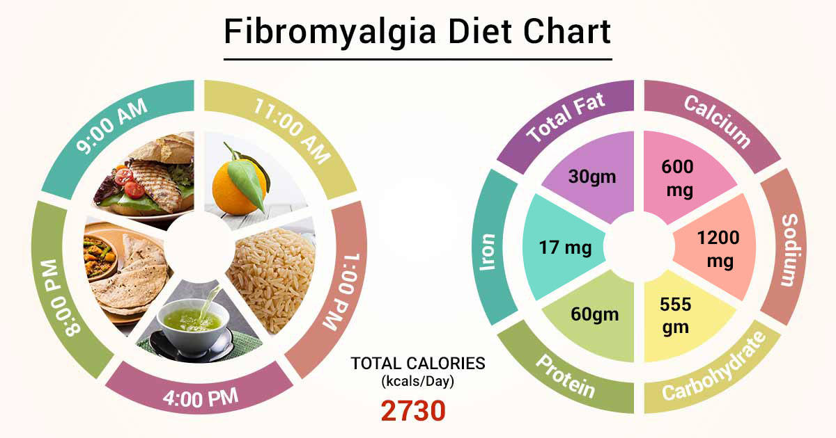 fibromyalgia and low fat diet