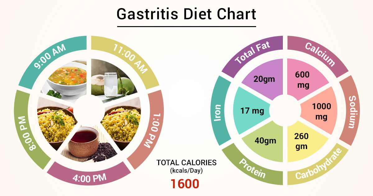 diet meal plan for gastritis