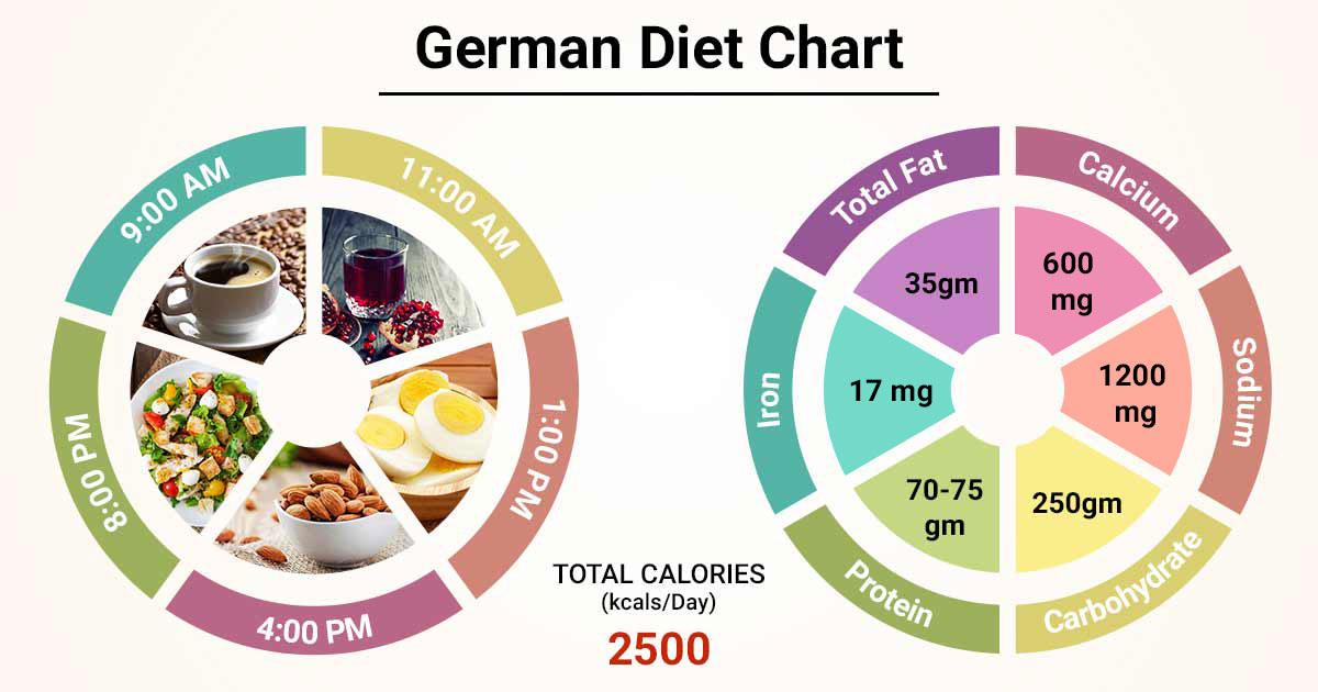 german food on a diet