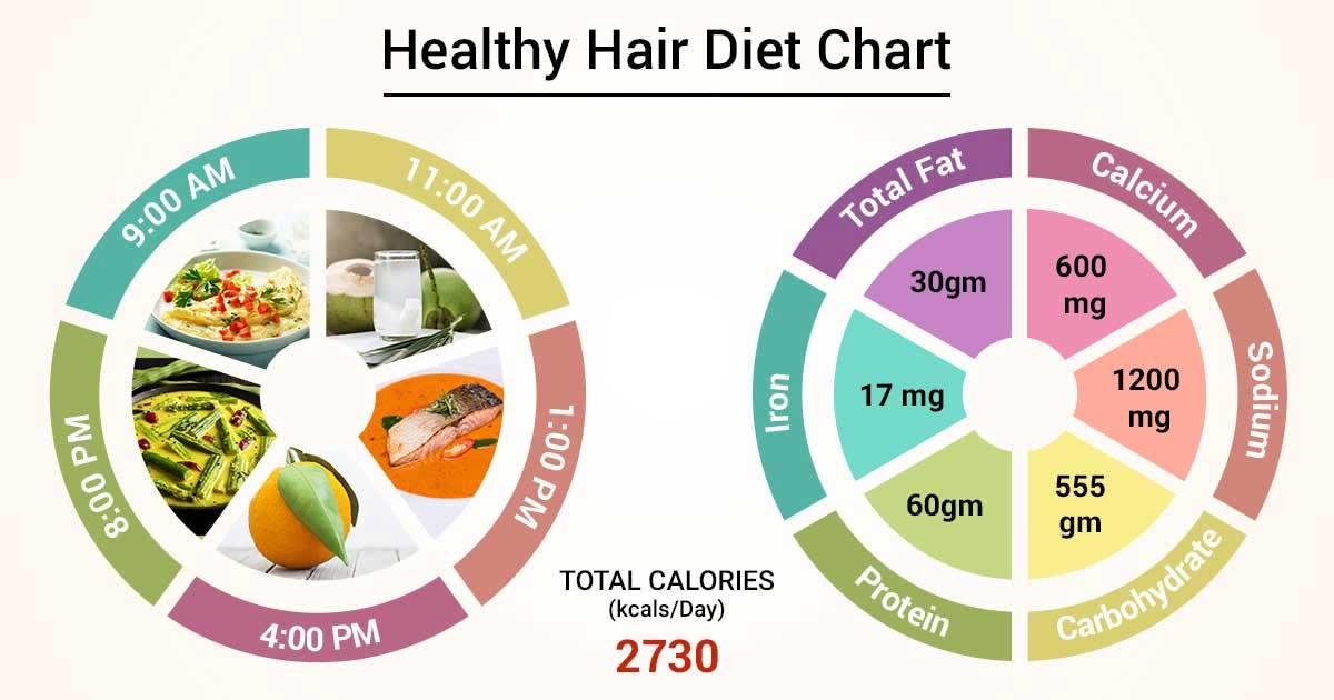 hair regrowth diet plan
