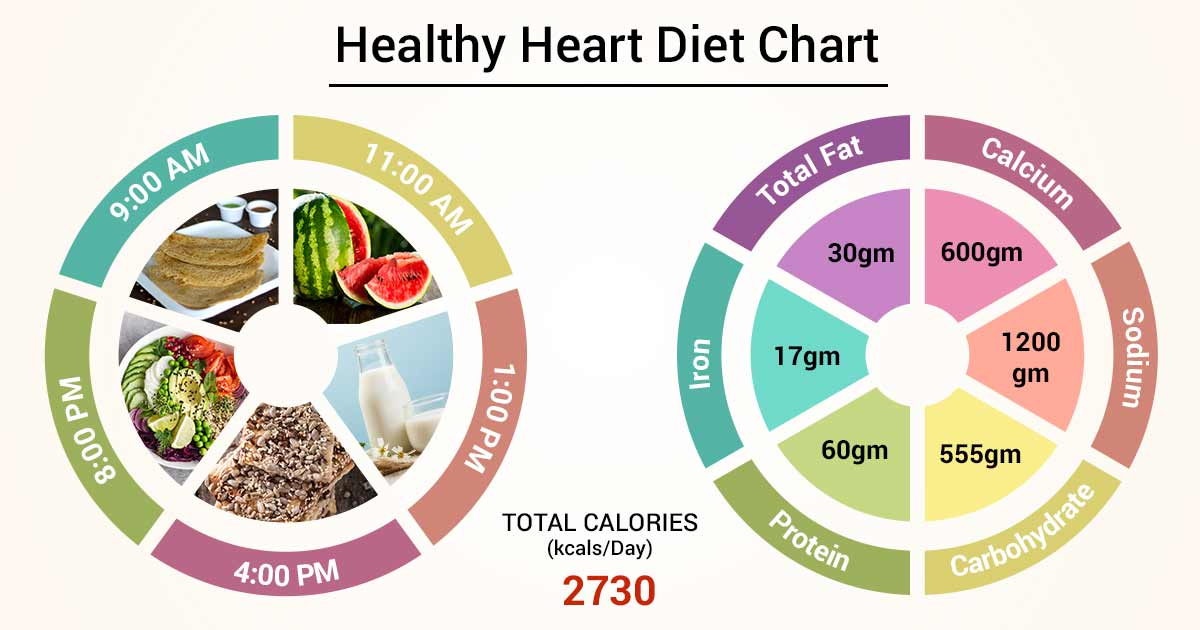 Diet Chart For Healthy heart Patient, Heart Healthy Diet chart