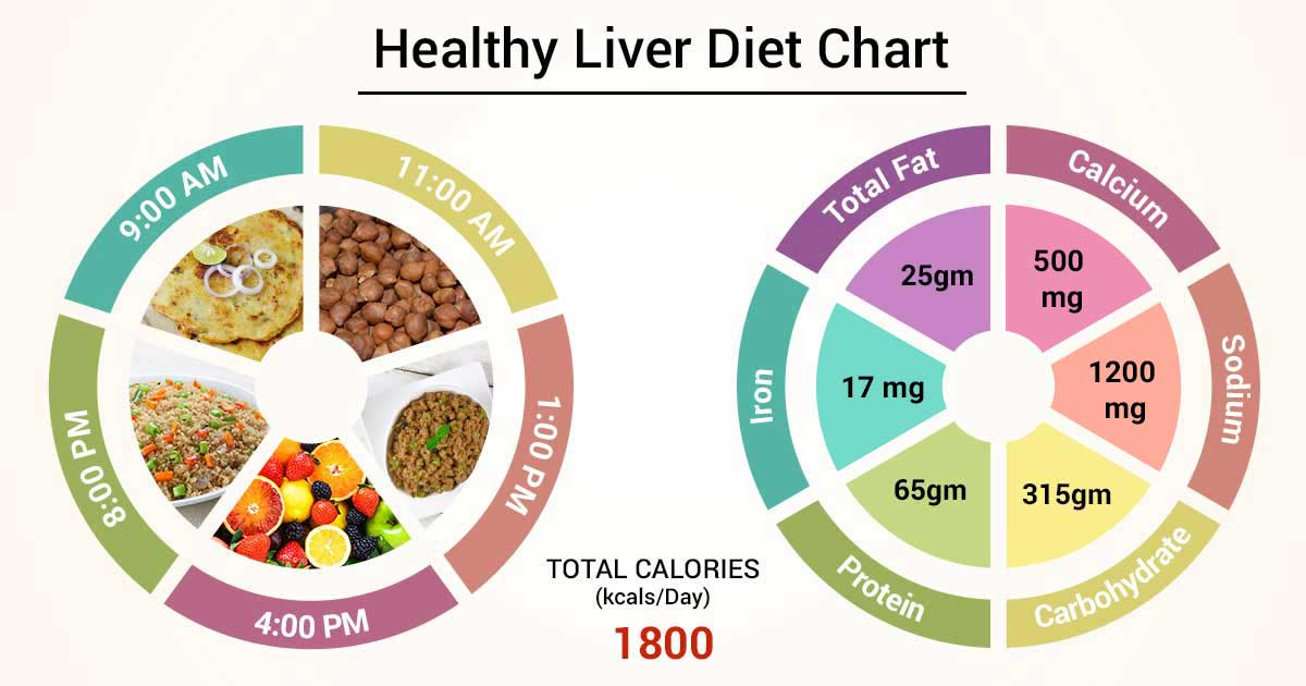 diets for healthy liver