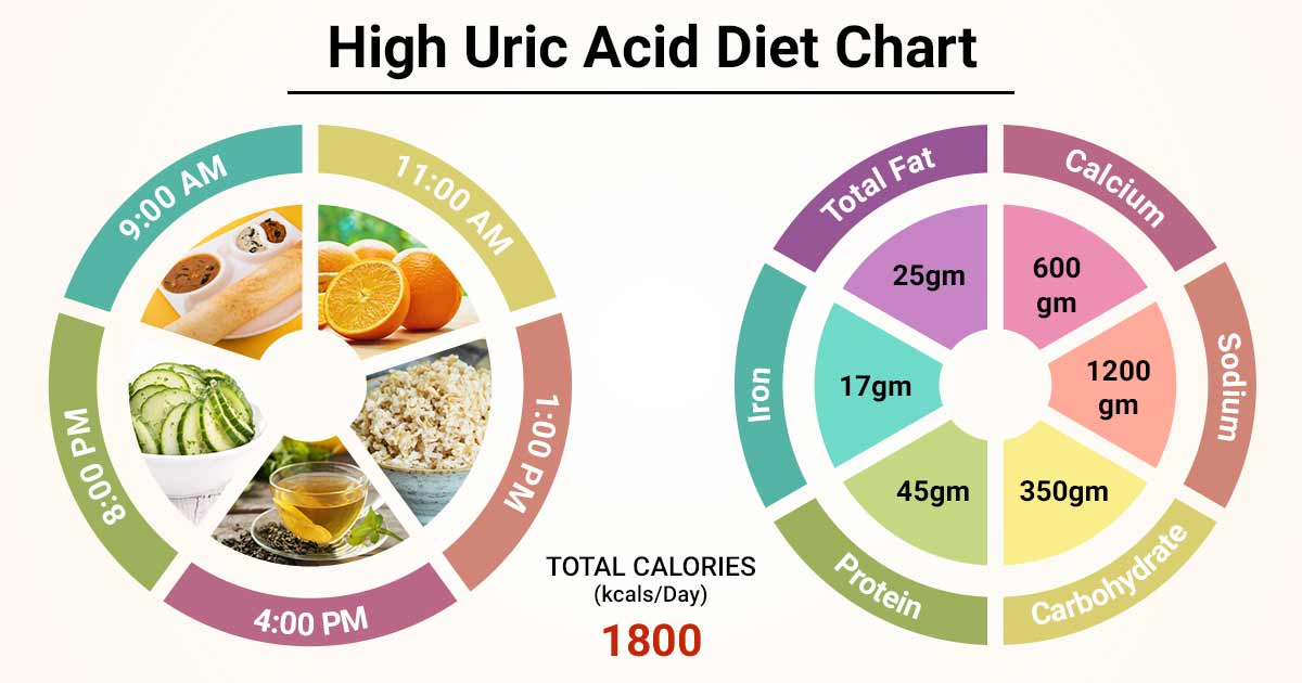 T Chart For High Uric Acid Patient Lybrate