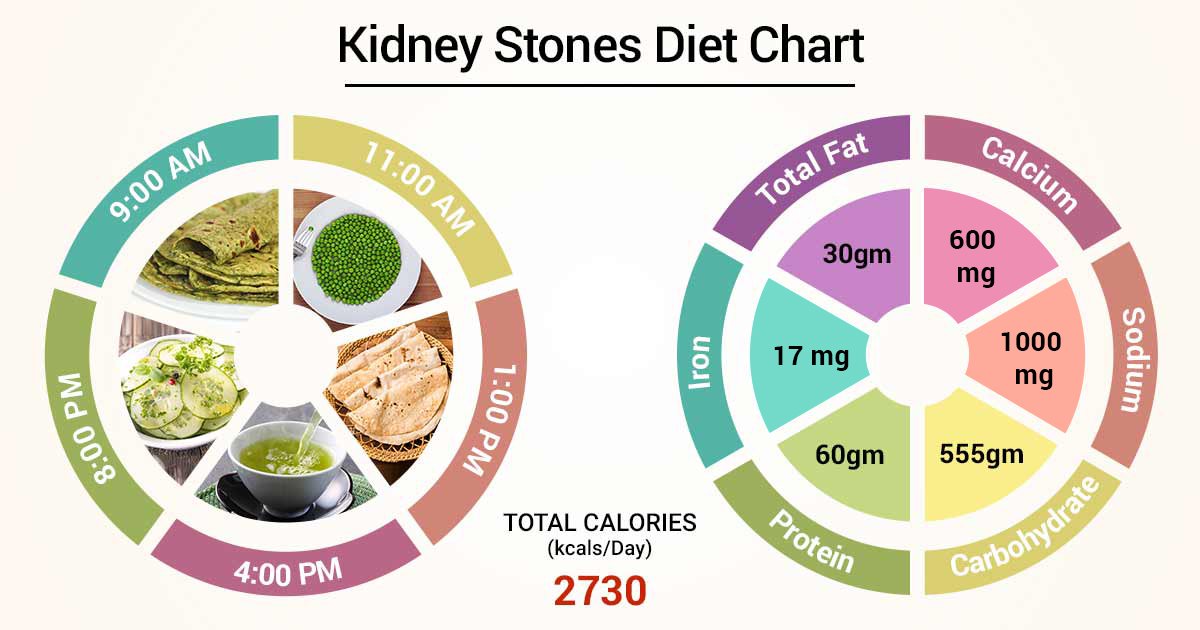 Diet Chart For Kidney Stones Patient Kidney Stones Diet Chart Lybrate