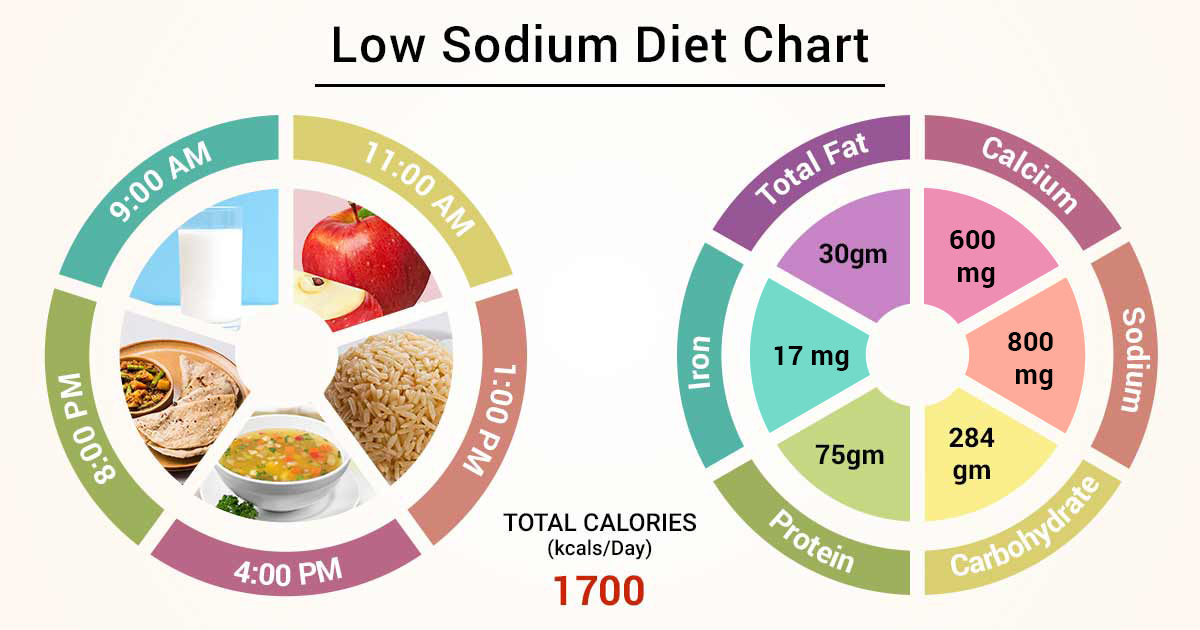 how to eat on a low sodium diet