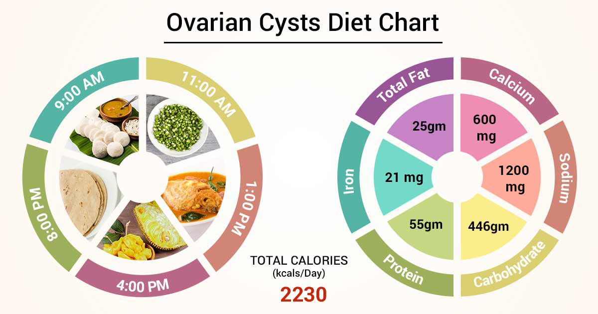 Diet Chart For Ovarian Cysts Patient Ovarian Cysts Diet Chart Lybrate