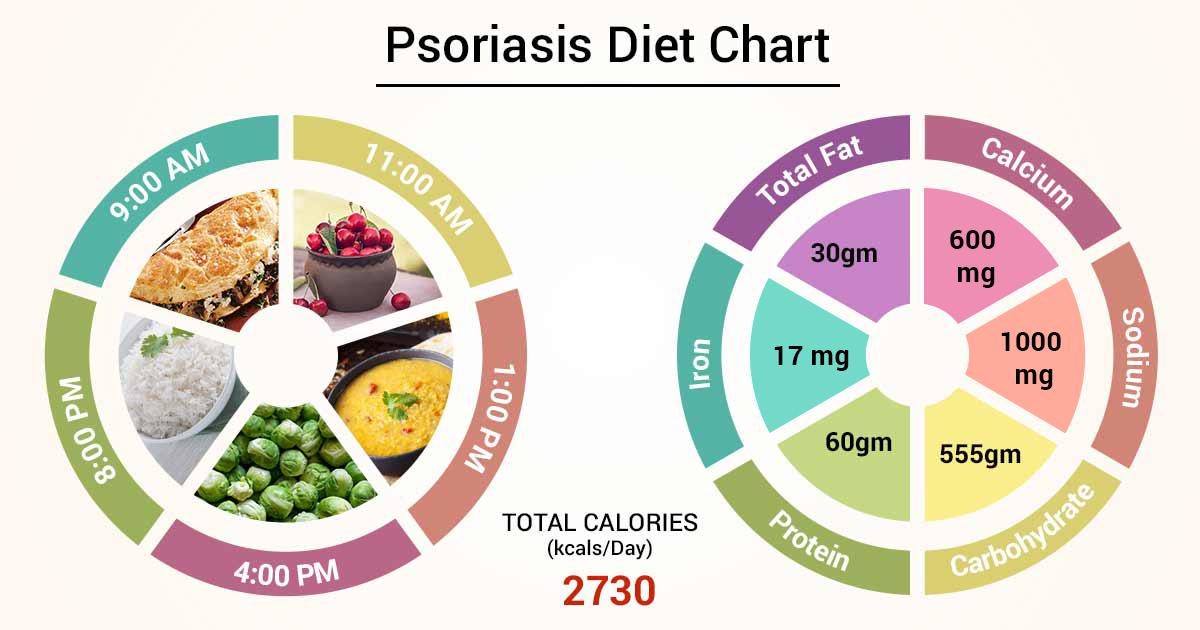 best antioxidants for psoriasis)