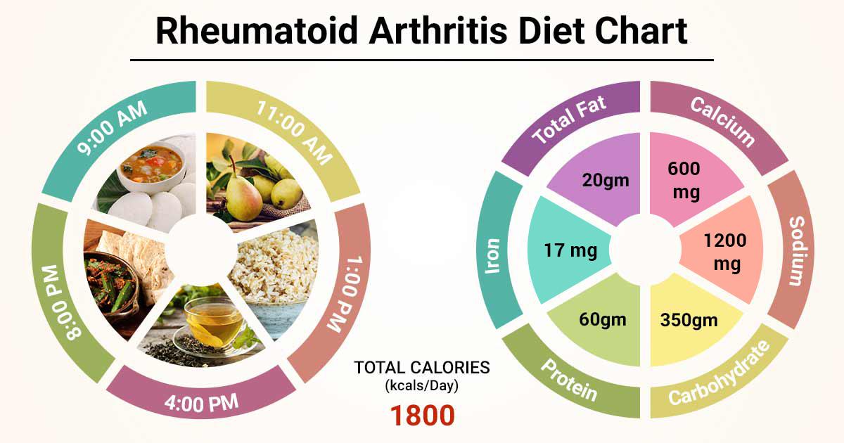 rheumatoid arthritis diet gluten free ízületi fájdalom fájdalom nélkül