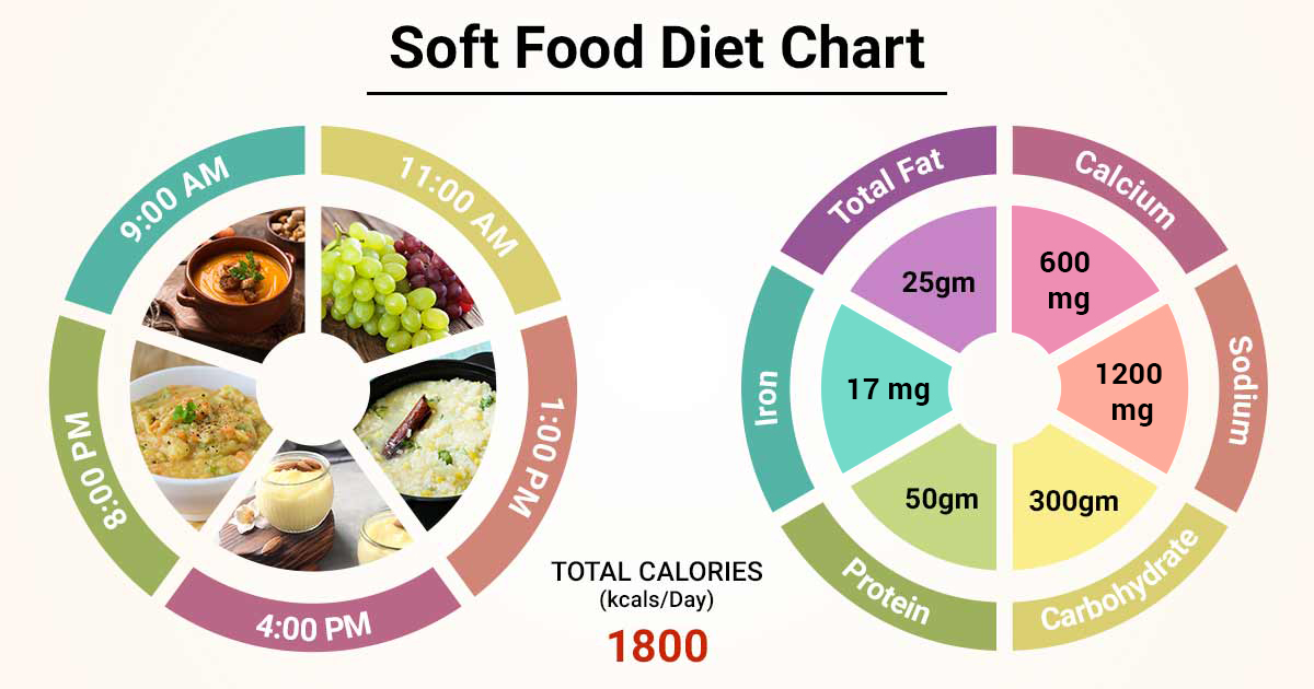 what are soft diet foods