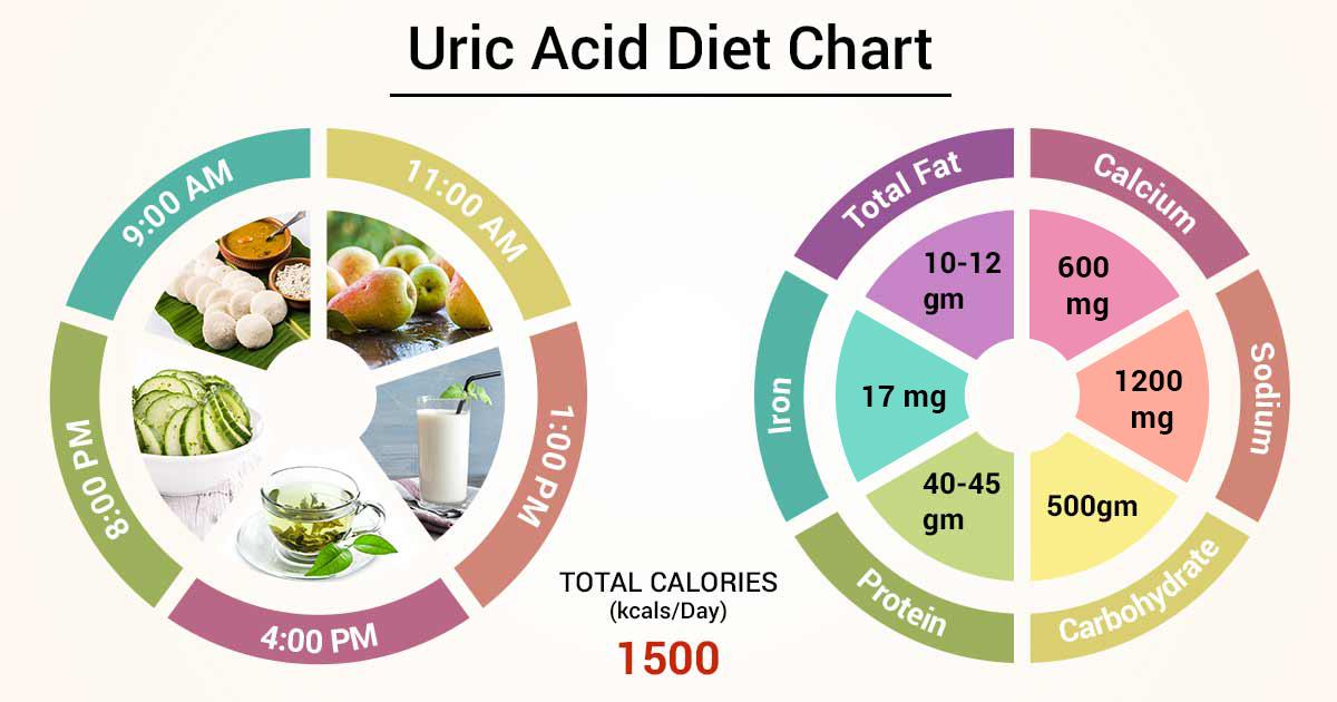 Diet Chart For Uric Acid Patient Uric Acid Diet Chart Lybrate