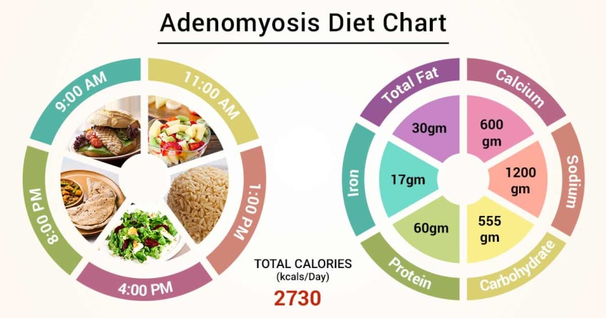 Diet Chart For Adenomyosis Patient, Adenomyosis Diet chart | Lybrate