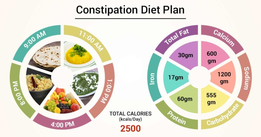 Diet Chart For Constipation Patient, Constipation Diet Plan chart