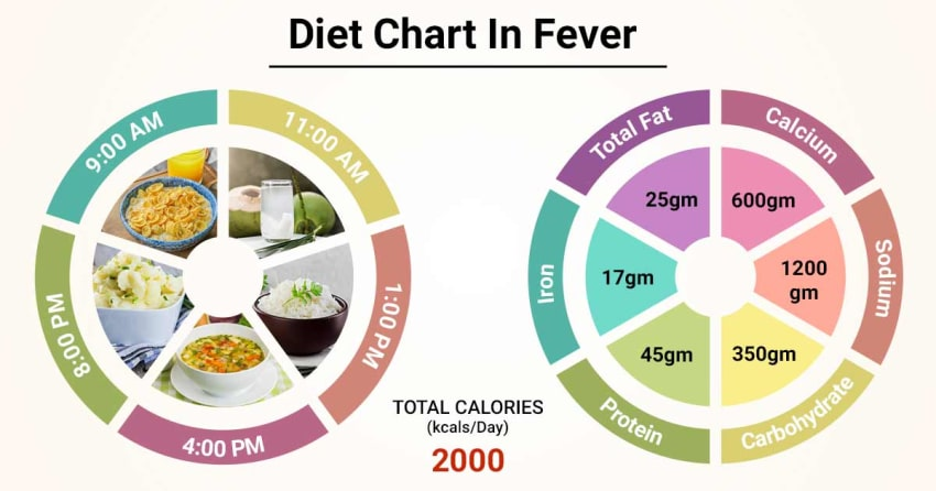 Diet Chart For Fever Patient Diet In Fever Chart Lybrate