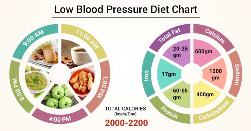 What can i do to help with low blood pressure