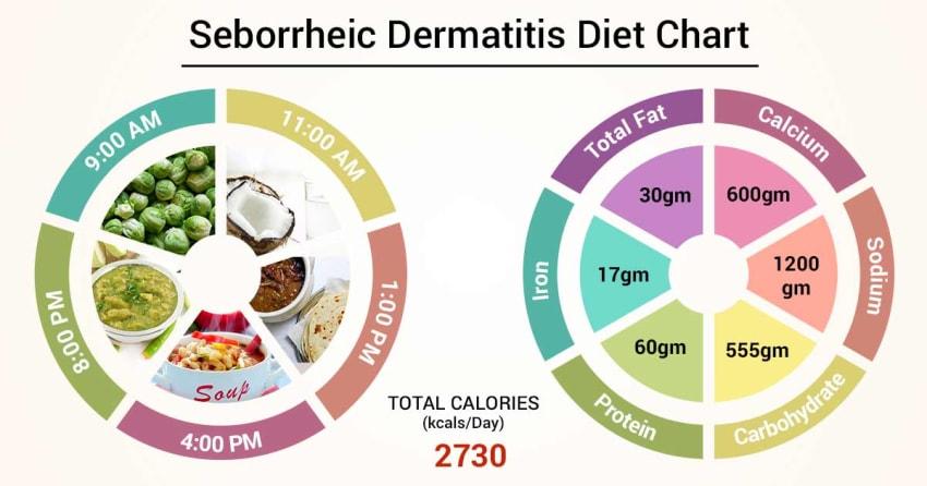 Diet Chart For Seborrheic dermatitis Patient, Seborrheic Dermatitis