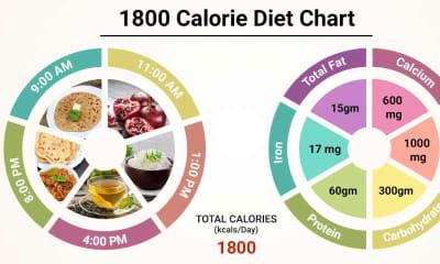 1800 diabetic diet plan