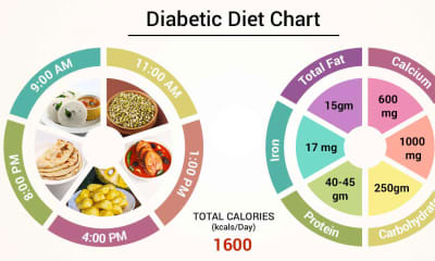 Diet Chart For Diabetic Patient Diabetic Diet Chart Lybrate