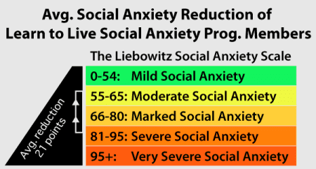 Are you suffering from SOCIAL ANXIETY DISORDER?? Take this