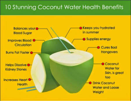 Benefits of Coconut water - By Dr  P Nagaraj | Lybrate