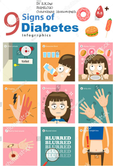 Controlling Diabetes! - By Dr  Subhajit Das | Lybrate