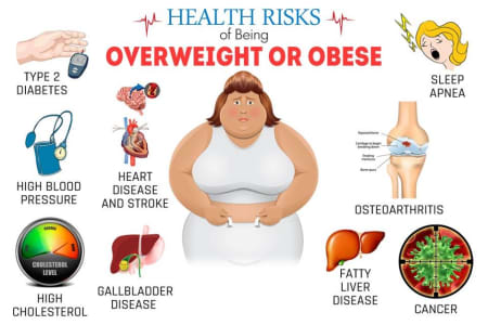 What Are The Health Risks Of Overweight And Obesity By Dr Malhotra Ayurveda Clinic Lybrate