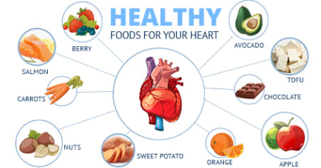 best food for heart health)