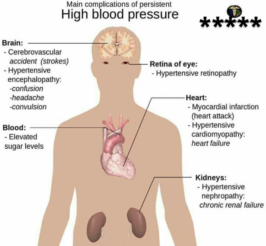High Blood Pressure! - By Dr. Swarup Kumar Ghosh | Lybrate