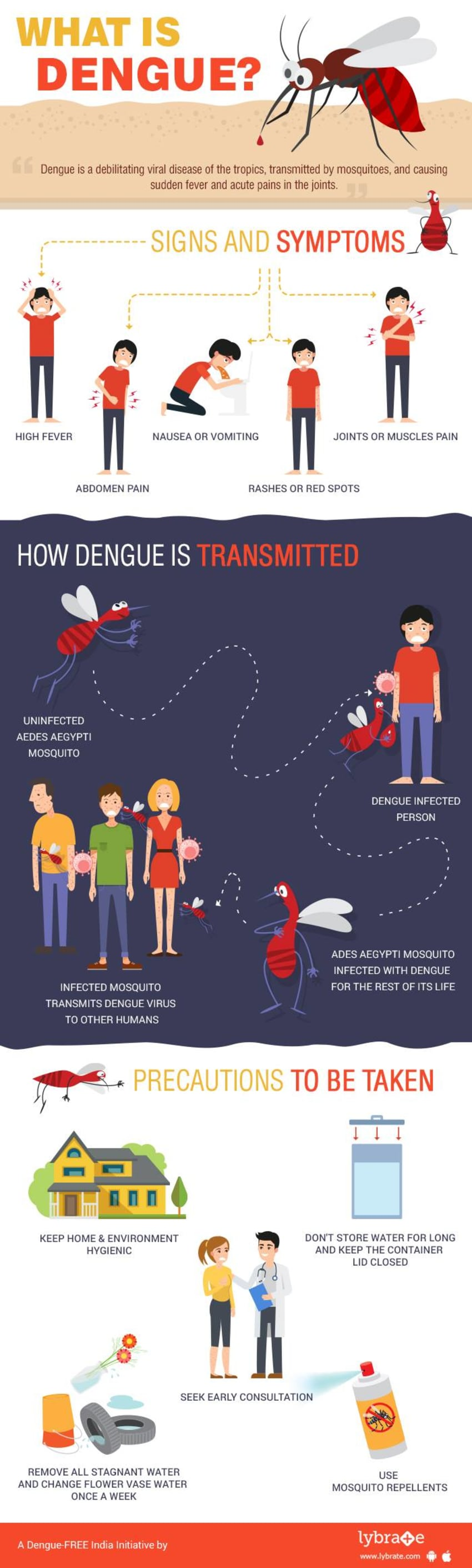 Ayurvedic treatment For Dengue Fever - By Dr  Shashank