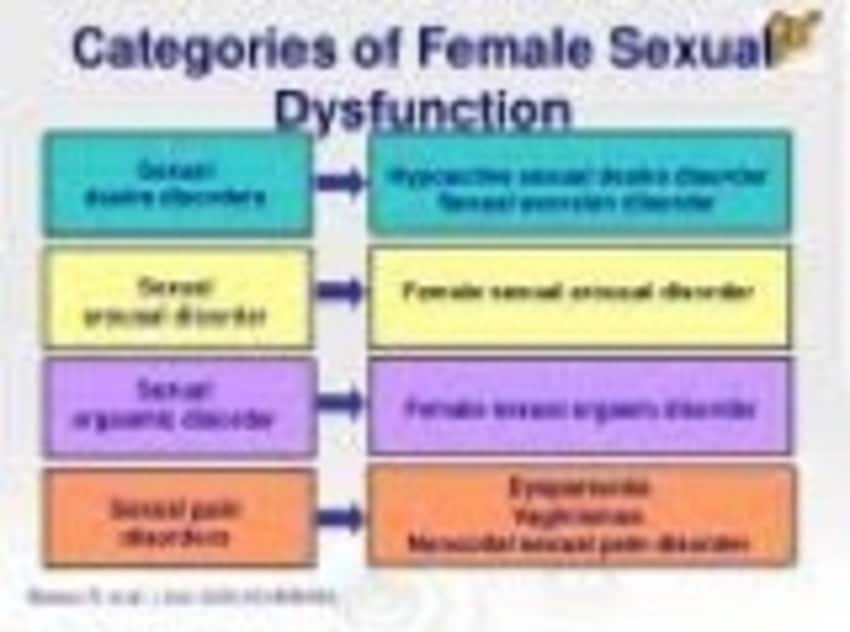Woman sexual dysfunctions