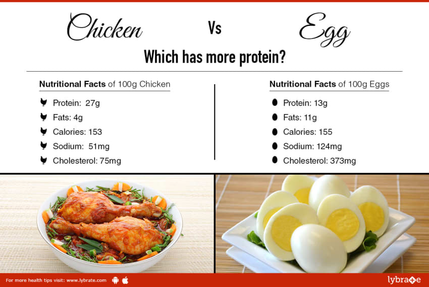 Red Meat Vs White Meat Whats Better For You By Dt Divya