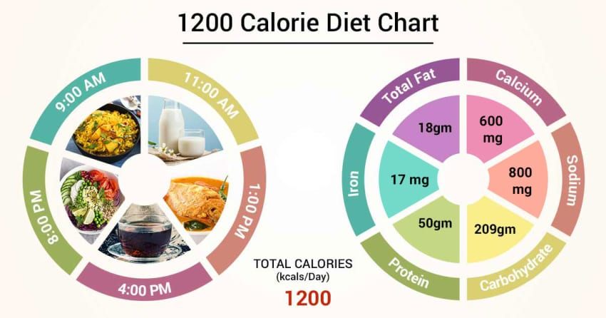 recommended fat for 1200 cal diet