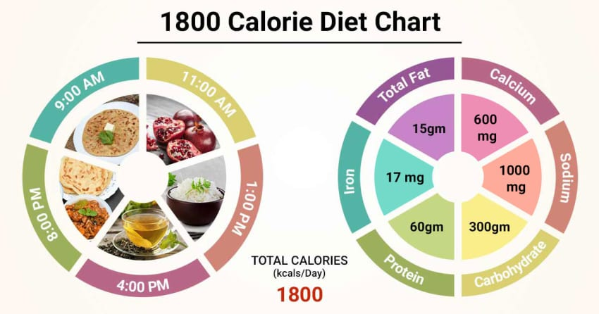 carb allowed on 1800 calorie diabetic diet