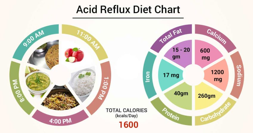 high fat diet for acid reflux