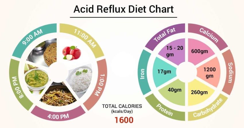 Diet Chart For acid reflux Patient, Acid Reflux Diet chart