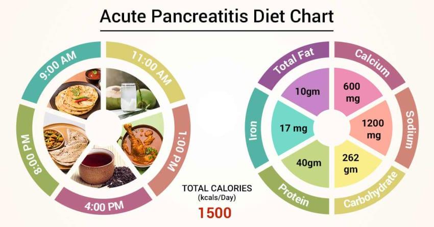 pancreatitis low fat diet why