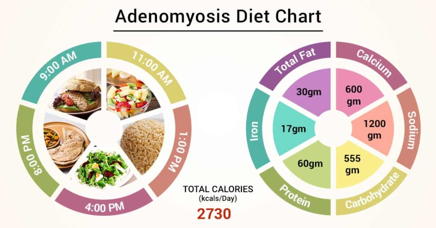 Diet Chart For Adenomyosis Patient, Adenomyosis Diet chart