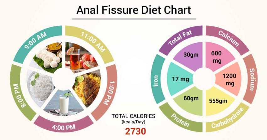 soup and liquid diet for anal surgury