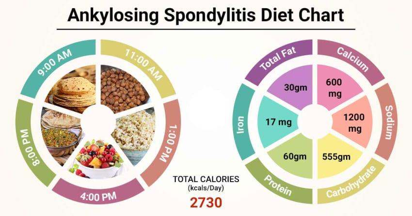 starch free diet ankylosing spondylitis
